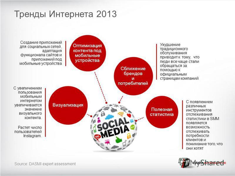 Визуализация С увеличением пользования мобильным интернетом увеличивается значение визуального контента. Растет число пользователей Instagram. Оптимизация контента под мобильные устройства Создание приложений для социальных сетей, адаптация функциона
