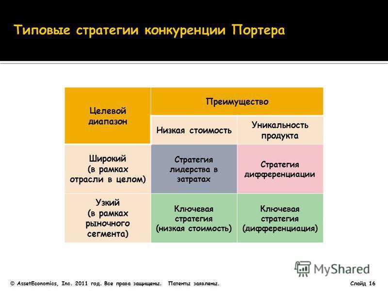 Целевой диапазон Преимущество Низкая стоимость Уникальность продукта Широкий (в рамках отрасли в целом) Стратегия лидерства в затратах Стратегия дифференциации Узкий (в рамках рыночного сегмента) Ключевая стратегия (низкая стоимость) Ключевая стратег