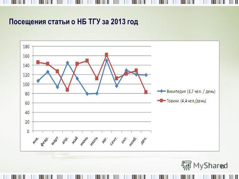 Посещения статьи о НБ ТГУ за 2013 год 19