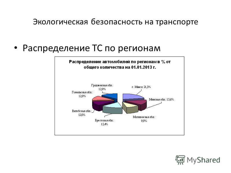Экологическая безопасность на транспорте Распределение ТС по регионам