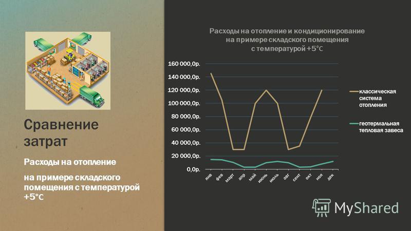Сравнение затрат Расходы на отопление на примере складского помещения с температурой +5 °С