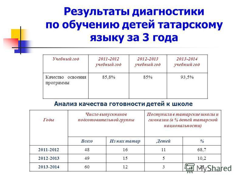 Результаты диагностики по обучению детей татарскому языку за 3 года Учебный год 2011-2012 учебный год 2012-2013 учебный год 2013-2014 учебный год Качество освоения программы 85,8%85%93,5% Анализ качества готовности детей к школе Годы Число выпускнико