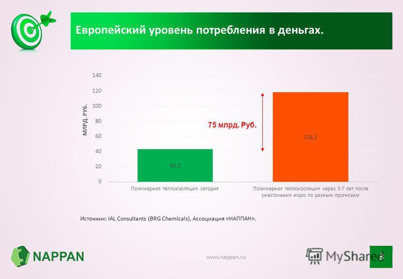 Европейский уровень потребления в деньгах. 3 www.nappan.ru Источник: IAL Consultants (BRG Chemicals), Ассоциация «НАППАН». 75 млрд. Руб.