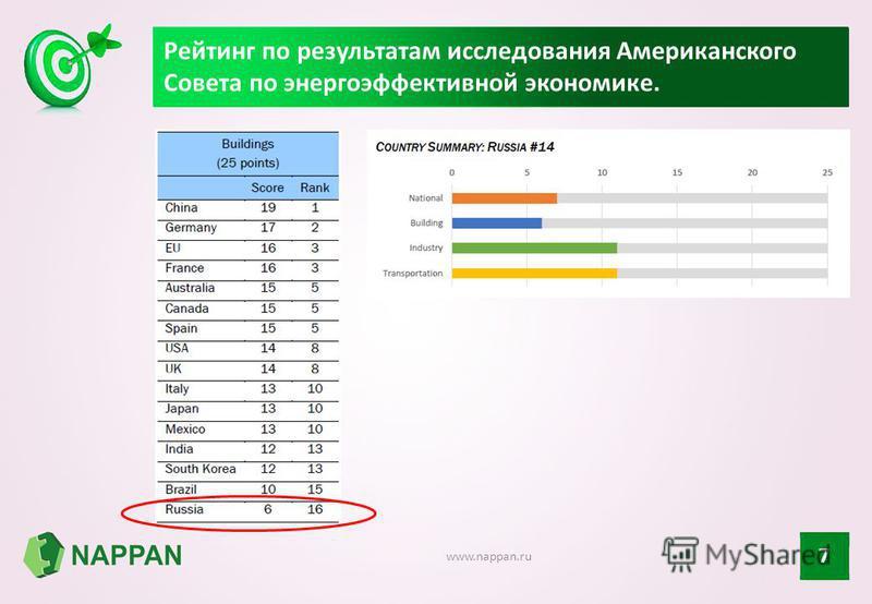 Рейтинг по результатам исследования Американского Совета по энергоэффективной экономике. 7 www.nappan.ru