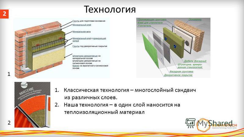 2 Технология 1. Классическая технология – многослойный сэндвич из различных слоев. 2. Наша технология – в один слой наносится на теплоизоляционный материал 1 2