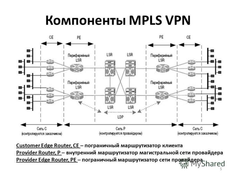 5 Customer Edge Router, CE – пограничный маршрутизатор клиента Provider Router, P – внутренний маршрутизатор магистральной сети провайдера Provider Edge Router, PE – пограничный маршрутизатор сети провайдера
