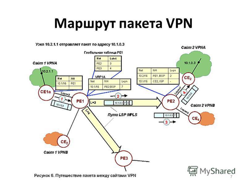 Маршрут пакета VPN 7