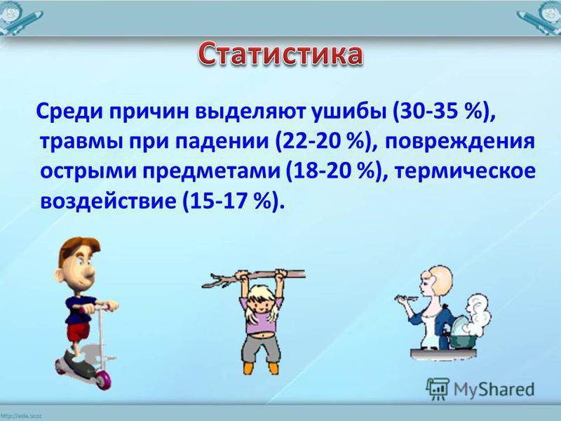 Среди причин выделяют ушибы (30-35 %), травмы при падении (22-20 %), повреждения острыми предметами (18-20 %), термическое воздействие (15-17 %).