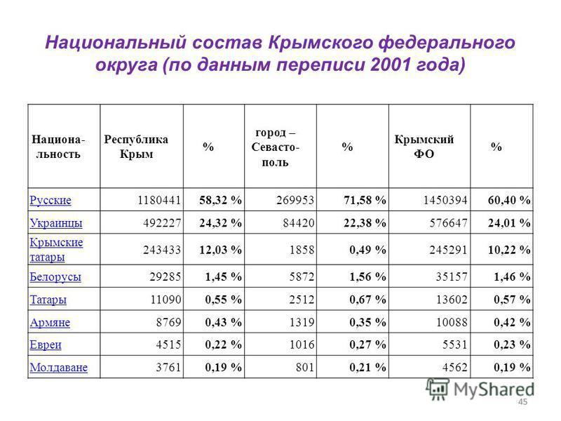 45 Национа- льность Республика Крым % город – Севасто- поль % Крыоомский ФО % Русские 118044158,32 %26995371,58 %145039460,40 % Украинцы 49222724,32 %8442022,38 %57664724,01 % Крымские татары 24343312,03 %18580,49 %24529110,22 % Белорусы 292851,45 %5