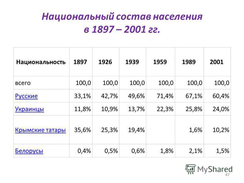 47 Национальный состав населения в 1897 – 2001 гг. 47