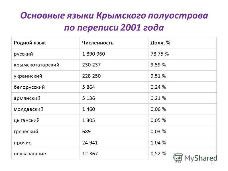 50 Основные языки Крымского полуострова по переписи 2001 года Родной язык ЧисленностьДоля, % русский 1 890 96078,75 % крымскотатарский 230 2379,59 % украинский 228 2509,51 % белорусский 5 8640,24 % армянский 5 1360,21 % молдавский 1 4600,06 % цыганск