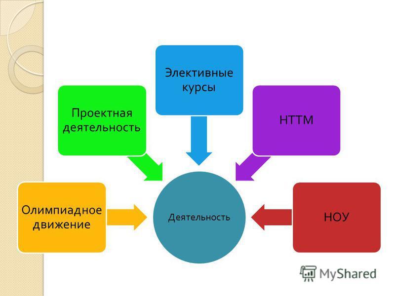 Деятельность Олимпиадное движение Проектная деятельность Элективные курсы НТТМНОУ