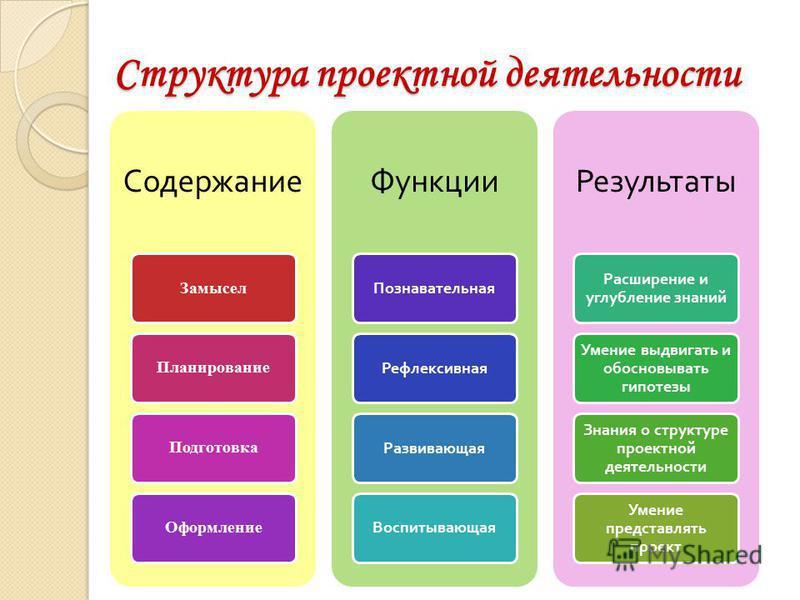 Структура проектной деятельности Содержание Замысел ПланированиеПодготовка Оформление Функции Познавательная РефлексивнаяРазвивающая Воспитывающая Результаты Расширение и углубление знаний Умение выдвигать и обосновывать гипотезы Знания о структуре п