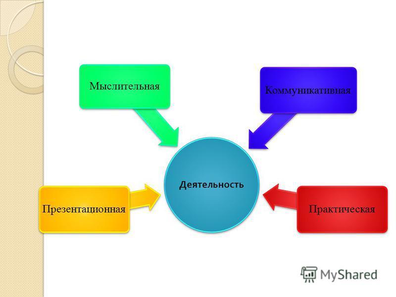 Деятельность Презентационная Мыслительная Коммуникативная Практическая