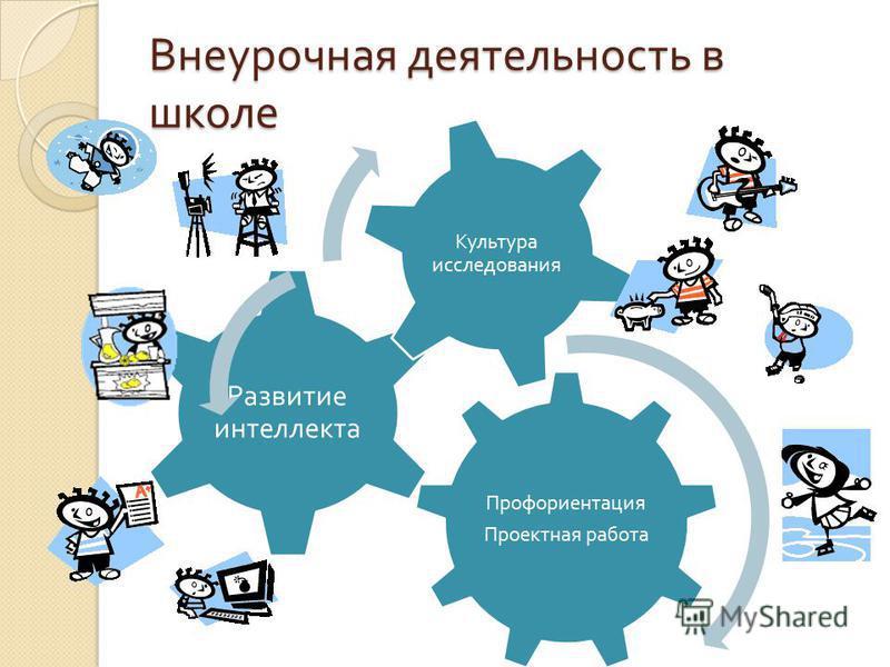 Внеурочная деятельность в школе Профориентация Проектная работа Развитие интеллекта Культура исследования