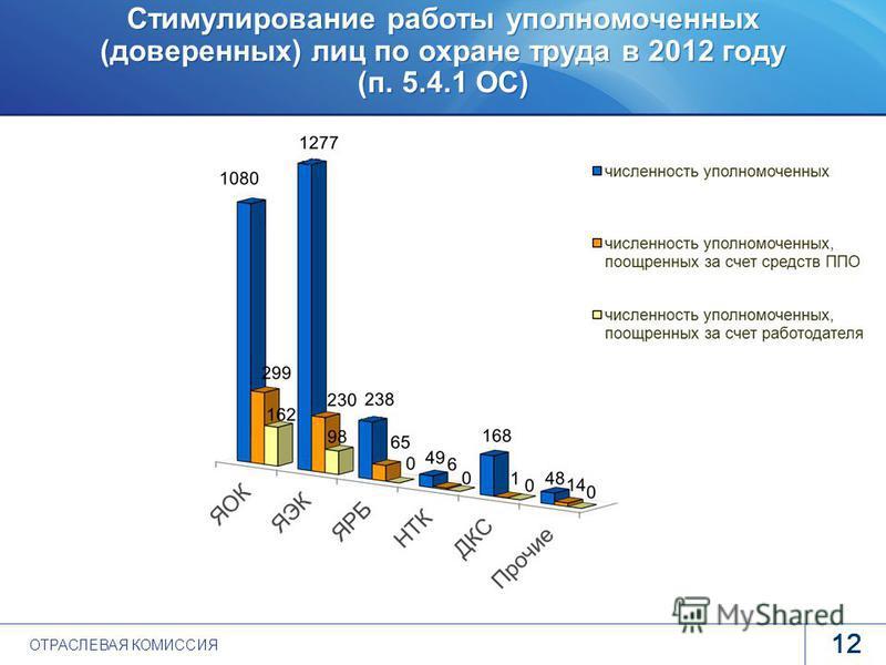www.rosatom.ru Стимулирование работы уполномоченных (доверенных) лиц по охране труда в 2012 году (п. 5.4.1 ОС) 12 ОТРАСЛЕВАЯ КОМИССИЯ