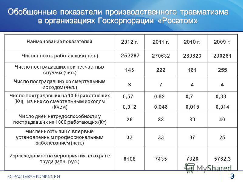 www.rosatom.ru 3 Обобщенные показатели производственного травматизма в организациях Госкорпорации «Росатом» Наименование показателей 2012 г.2011 г.2010 г.2009 г. Численность работающих (чел.) 252267 270632260623290261 Число пострадавших при несчастны