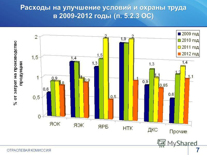 www.rosatom.ru Расходы на улучшение условий и охраны труда в 2009-2012 годы (п. 5.2.3 ОС) 7 ohranatruda@profatom.ru ОТРАСЛЕВАЯ КОМИССИЯ