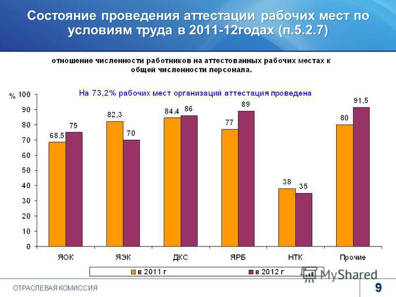 www.rosatom.ru 9 Состояние проведения аттестации рабочих мест по условиям труда в 2011-12 годах (п.5.2.7) 9 ohranatruda@profatom.ru ОТРАСЛЕВАЯ КОМИССИЯ