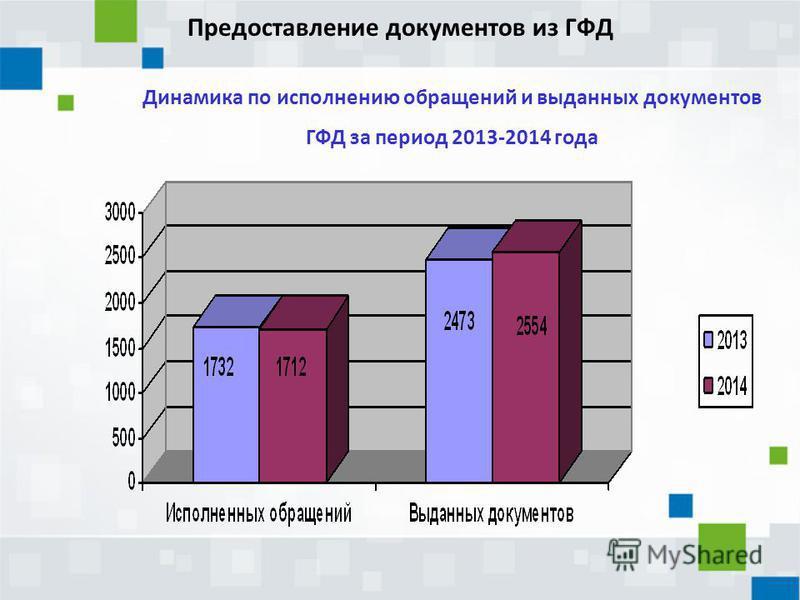 Предоставление документов из ГФД Динамика по исполнению обращений и выданных документов ГФД за период 2013-2014 года