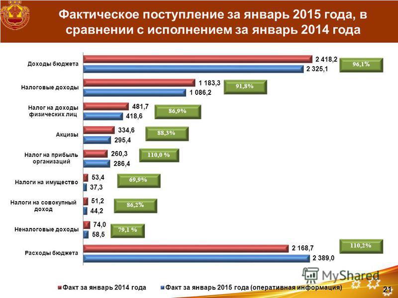 Фактическое поступление за январь 2015 года, в сравнении с исполнением за январь 2014 года