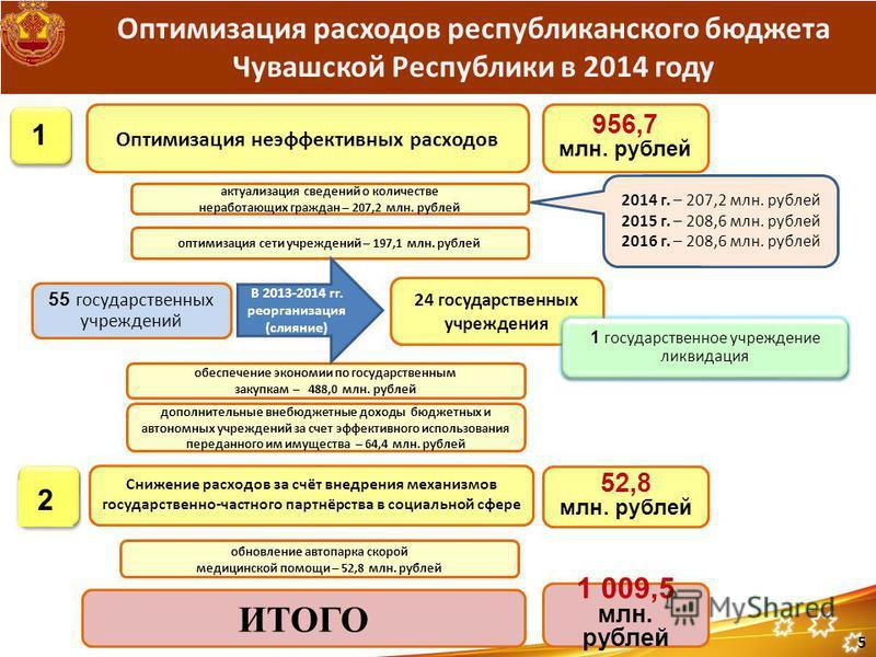 Оптимизация расходов республиканского бюджета Чувашской Республики в 2014 году Оптимизация неэффективных расходов Снижение расходов за счёт внедрения механизмов государственно-частного партнёрства в социальной сфере ИТОГО 1 2 956,7 млн. рублей 52,8 м