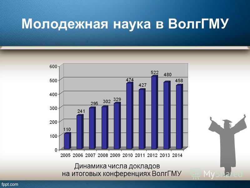 Молодежная наука в ВолгГМУ Динамика числа докладов на итоговых конференциях ВолгГМУ