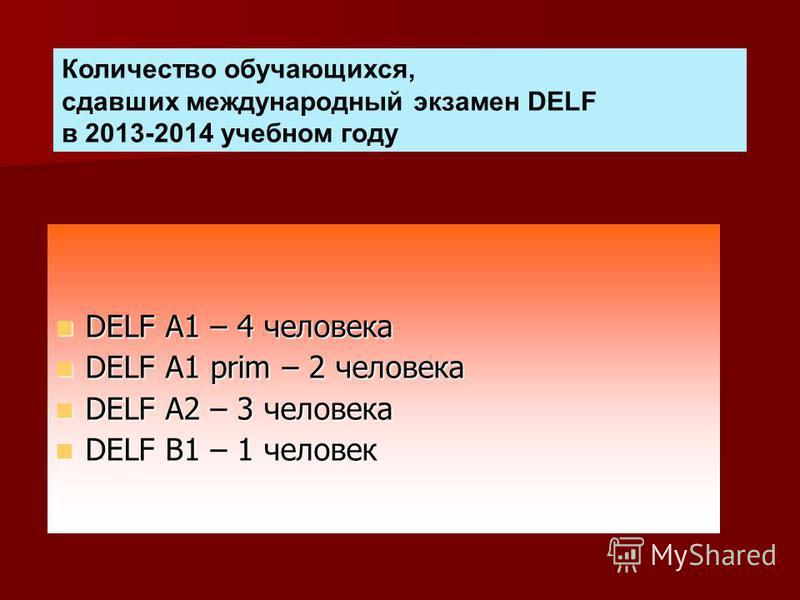 DELF A1 – 4 человека DELF A1 – 4 человека DELF A1 prim – 2 человека DELF A1 prim – 2 человека DELF A2 – 3 человека DELF A2 – 3 человека DELF B1 – 1 человек DELF B1 – 1 человек Количество обучающихся, сдавших международный экзамен DELF в 2013-2014 уче