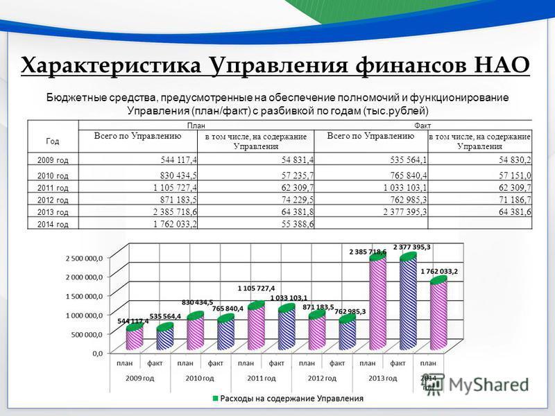 Характеристика Управления финансов НАО Бюджетные средства, предусмотренные на обеспечение полномочий и функционирование Управления (план/факт) с разбивкой по годам (тыс.рублей) План Факт Год Всего по Управлению в том числе, на содержание Управления В