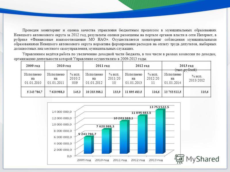 Проведен мониторинг и оценка качества управления бюджетным процессом в муниципальных образованиях Ненецкого автономного округа за 2012 год, результаты оценки размещены на портале органов власти в сети Интернет, в рубрике « Финансовые взаимоотношения