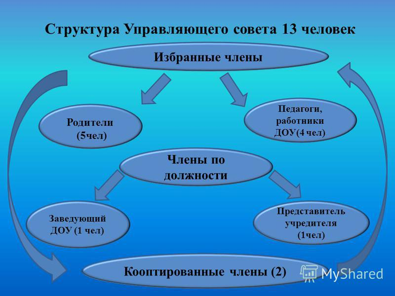 Структура Управляющего совета 13 человек Избранные члены Кооптированные члены (2) Родители (5 чел) Педагоги, работники ДОУ(4 чел) Члены по должности Заведующий ДОУ (1 чел) Представитель учредителя (1 чел)
