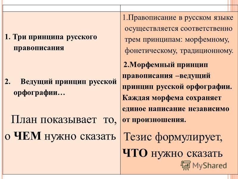 1. Три принципа русского правописания 2. Ведущий принцип русской орфографии… План показывает то, о ЧЕМ нужно сказать 1. Правописание в русском языке осуществляется соответственно трем принципам: морфемному, фонетическому, традиционному. 2. Морфемный