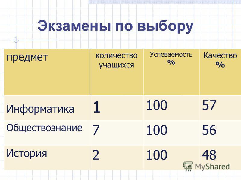 количество учащихся Успеваемость % Качество % Информатика 1 10057 Обществознание 710056 История 210048 предмет Экзамены по выбору