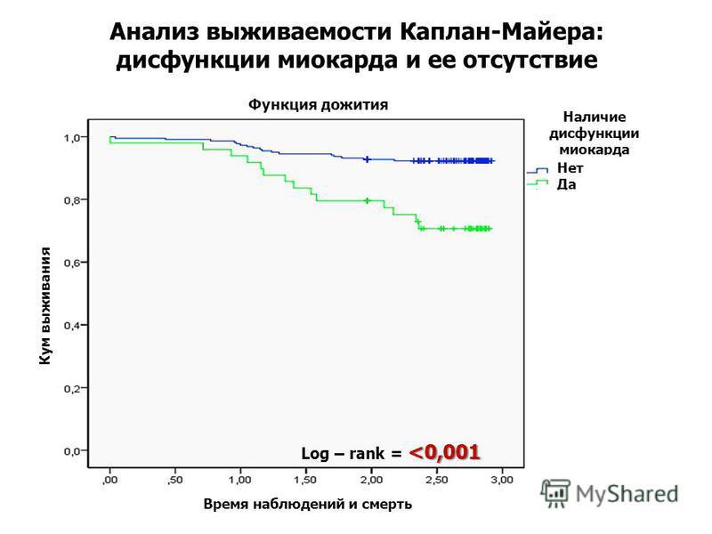 Анализ выживаемости Каплан-Майера: дисфункции миокарда и ее отсутствие