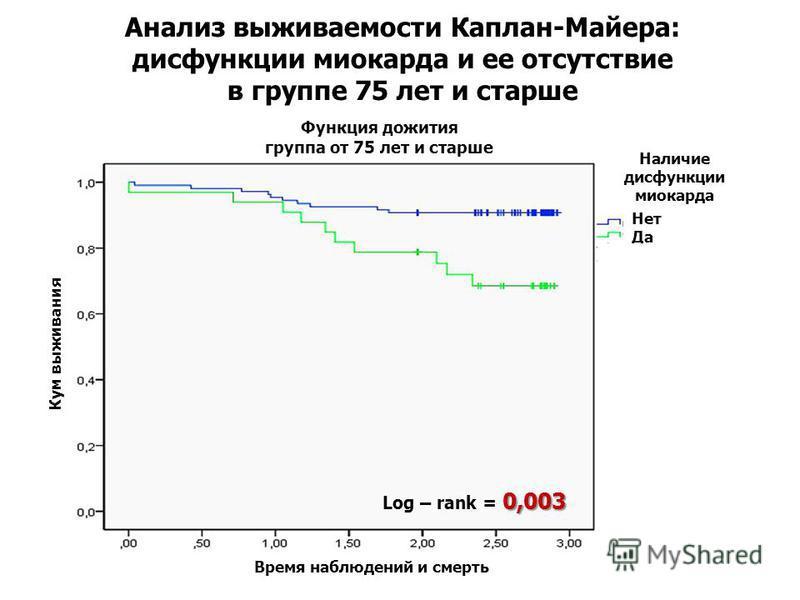 Анализ выживаемости Каплан-Майера: дисфункции миокарда и ее отсутствие в группе 75 лет и старше Время наблюдений и смерть Кум выживания Наличие дисфункции миокарда Функция дожития группа от 75 лет и старше Нет Да Нет 0,003 Log – rank = 0,003