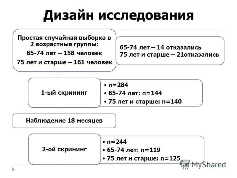 Дизайн исследования n=284 65-74 лет: n=144 75 лет и старше: n=140 Простая случайная выборка в 2 возрастные группы: 65-74 лет – 158 человек 75 лет и старше – 161 человек 1-ый скрининг Наблюдение 18 месяцев n=244 65-74 лет: n=119 75 лет и старше: n=125
