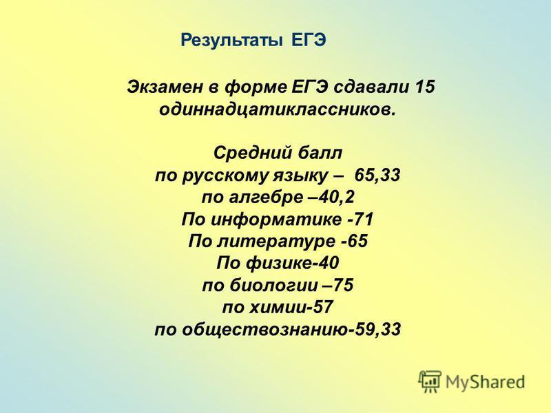 Результаты ЕГЭ Экзамен в форме ЕГЭ сдавали 15 одиннадцатиклассников. Средний балл по русскому языку – 65,33 по алгебре –40,2 По информатике -71 По литературе -65 По физике-40 по биологии –75 по химии-57 по обществознанию-59,33