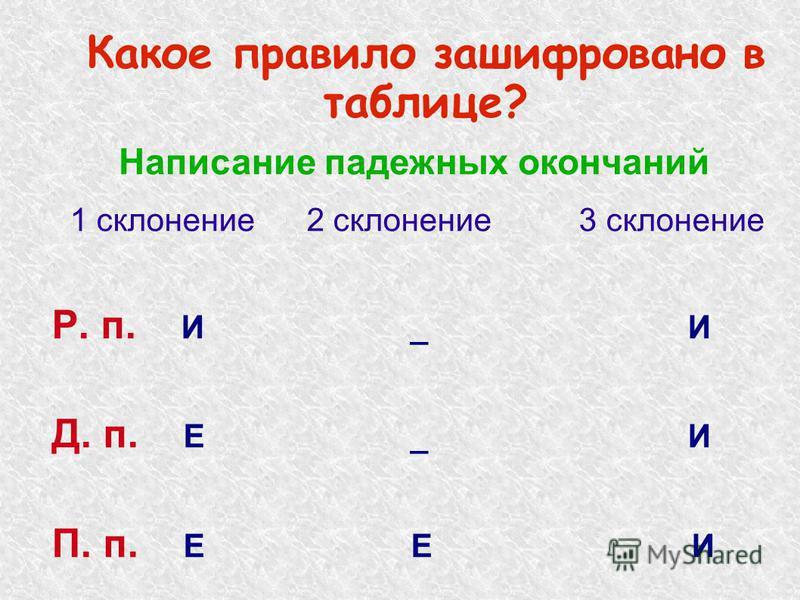 Какое правило зашифровано в таблице? 1 склонение 2 склонение 3 склонение Р. п. И _ И Д. п. Е _ И П. п. Е Е И Написание падежных окончаний