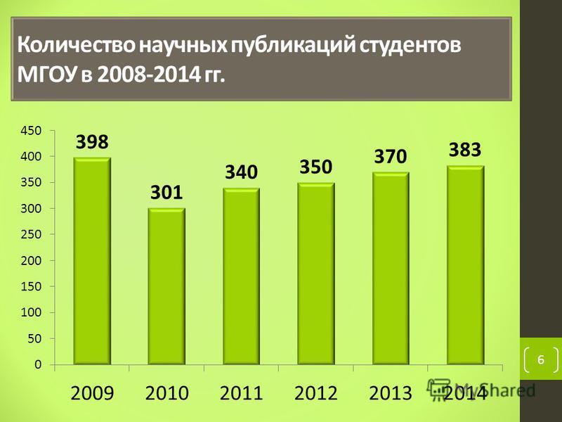 6 Количество научных публикаций студентов МГОУ в 2008-2014 гг.