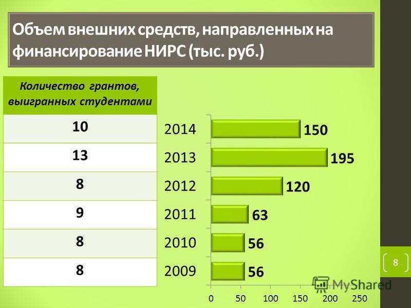 8 Объем внешних средств, направленных на финансирование НИРС (тыс. руб.) Количество грантов, выигранных студентами 10 13 8 9 8 8