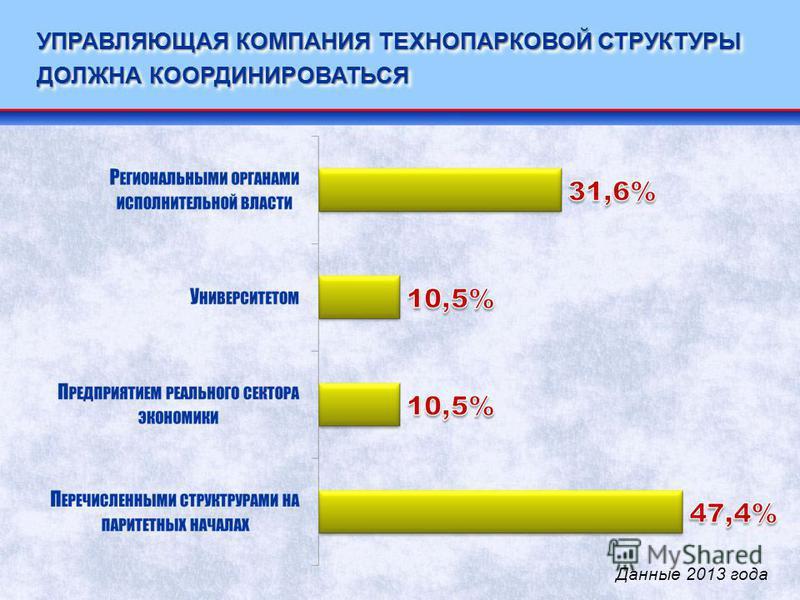УПРАВЛЯЮЩАЯ КОМПАНИЯ ТЕХНОПАРКОВОЙ СТРУКТУРЫ ДОЛЖНА КООРДИНИРОВАТЬСЯ Данные 2013 года