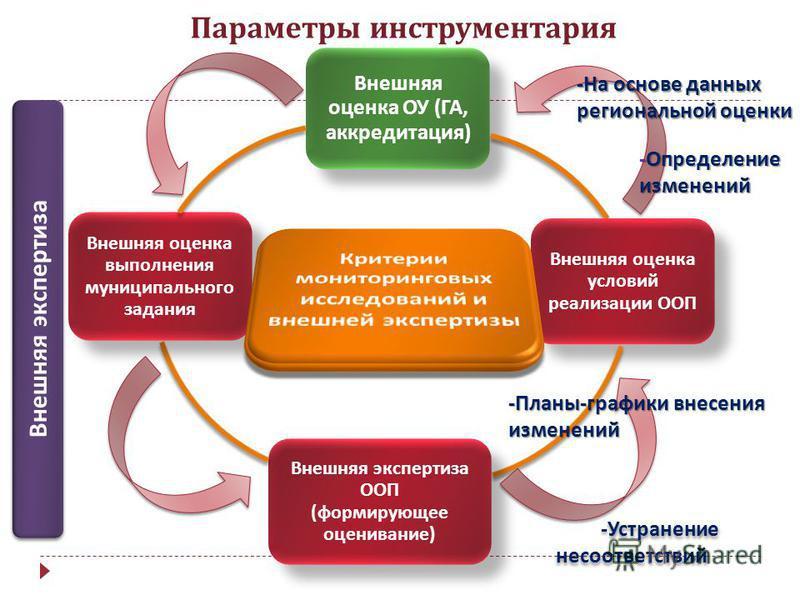 Внешняя оценка ОУ ( ГА, аккредитация ) Внешняя оценка условий реализации ООП Внешняя экспертиза ООП ( формирующее оценивание ) Внешняя оценка выполнения муниципального задания Параметры инструментария - Устранение несоответствий - Устранение несоотве
