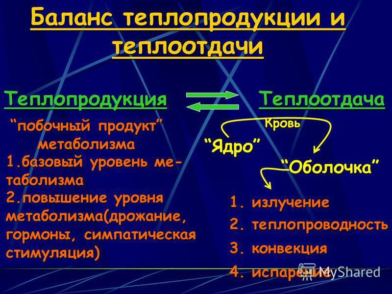 Баланс теплопродукции и теплоотдачи Теплопродукция Теплоотдача побочный продукт побочный продукт метаболизма 1. базовый уровень метаболизма 2. повышение уровня метаболизма(дрожание, гормоны, симпатичешская стимуляция) 1. излучение 2. теплопроводюност