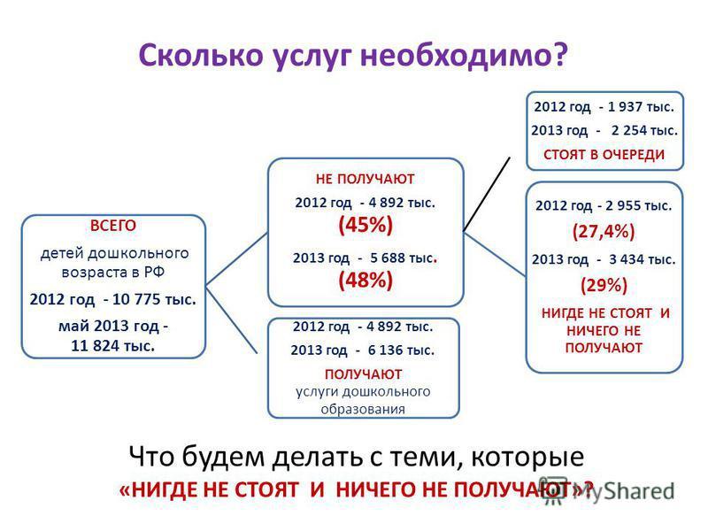 Сколько услуг необходимо? ВСЕГО детей дошкольного возраста в РФ 2012 год - 10 775 тыс. май 2013 год - 11 824 тыс. НЕ ПОЛУЧАЮТ 2012 год - 4 892 тыс. (45%) 2013 год - 5 688 тыс. (48%) 2012 год - 1 937 тыс. 2013 год - 2 254 тыс. СТОЯТ В ОЧЕРЕДИ 2012 год