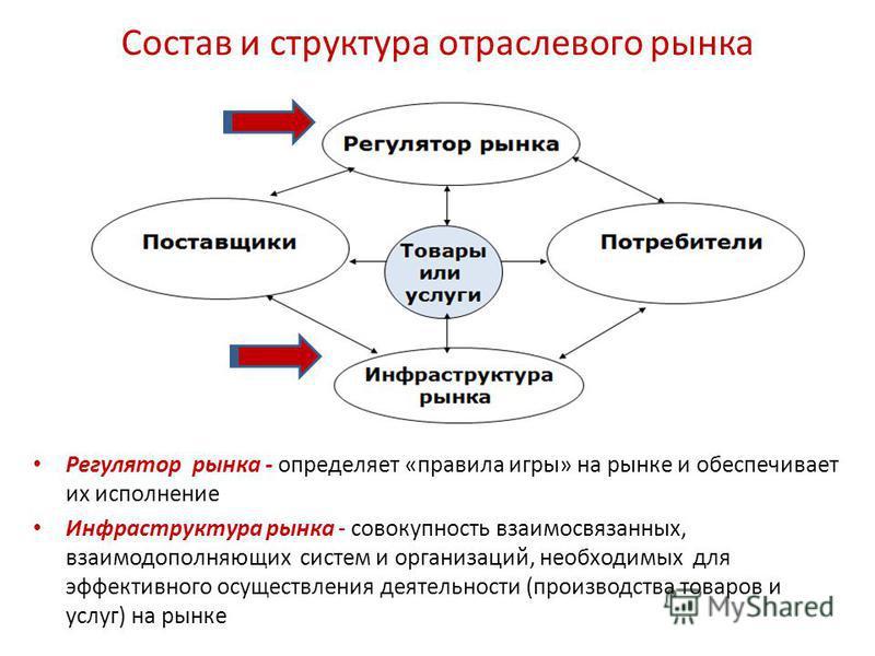 Состав и структура отраслевого рынка Регулятор рынка - определяет «правила игры» на рынке и обеспечивает их исполнение Инфраструктура рынка - совокупность взаимосвязанных, взаимодополняющих систем и организаций, необходимых для эффективного осуществл