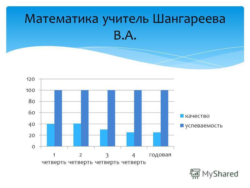 Математика учитель Шангареева В.А.