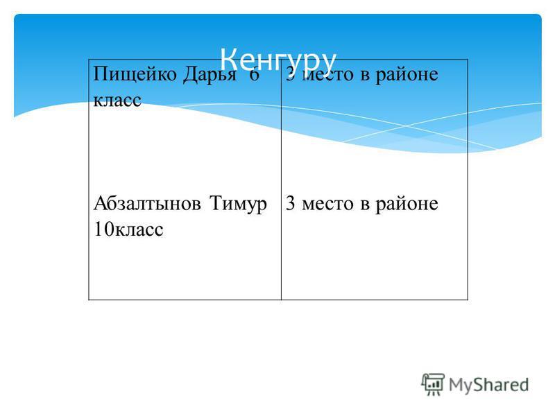 Пищейко Дарья 6 класс Абзалтынов Тимур 10 класс 3 место в районе 3 место в районе Кенгуру