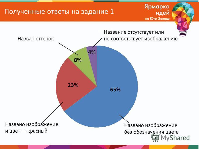 Полученные ответы на задание 1 65% 23% 8% 4% Названо изображение без обозначения цвета Названо изображение и цвет красный Назван оттенок Название отсутствует или не соответствует изображению