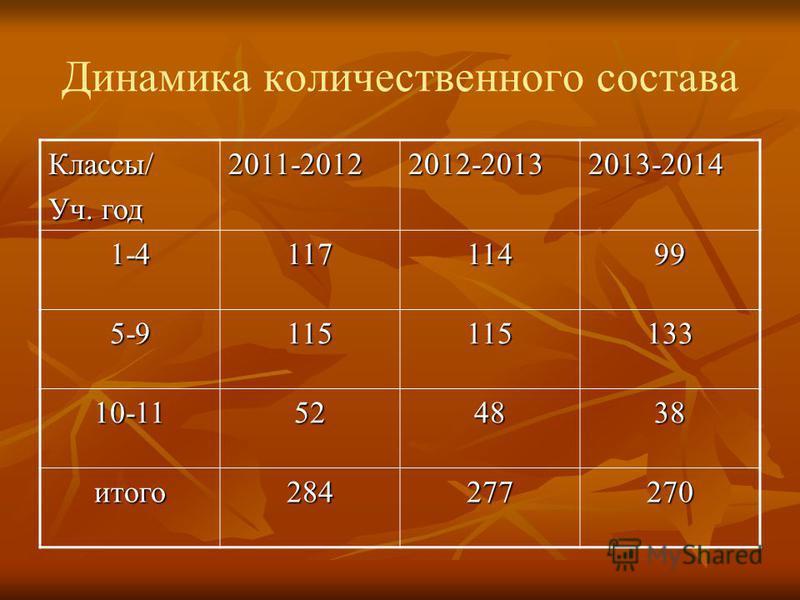 Динамика количественного состава Классы/ Уч. год 2011-20122012-20132013-2014 1-411711499 5-9115115133 10-11524838 итого 284277270