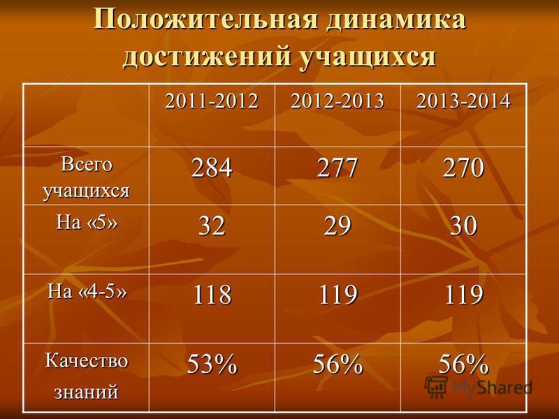 Положительная динамика достижений учащихся 2011-20122012-20132013-2014 Всего учащихся 284277270 На «5» 322930 На «4-5» 118119119 Качествознаний 53%56%56%